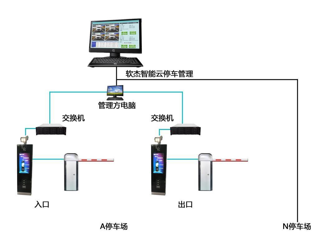 停车场管理系统常见的识别方式远距离卡和IC卡识别